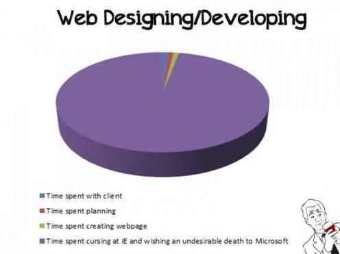 The Headaches Of Internet Explorer Memes | Developer Memes Internet Explorer Sucks